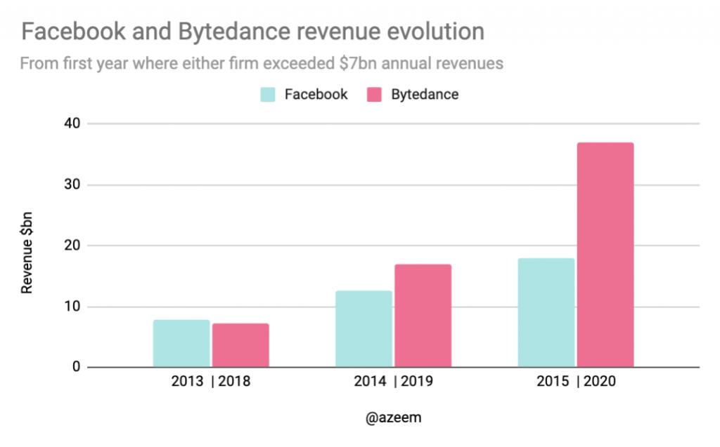 facebook vs bytedance